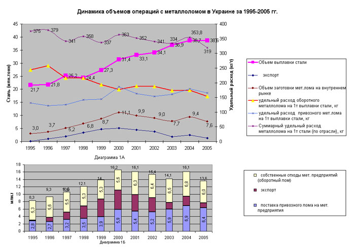 производство чугуна на украине по годам: