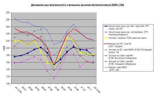 Цветные металлы цены в Макеево цена на черный лом в Софрино